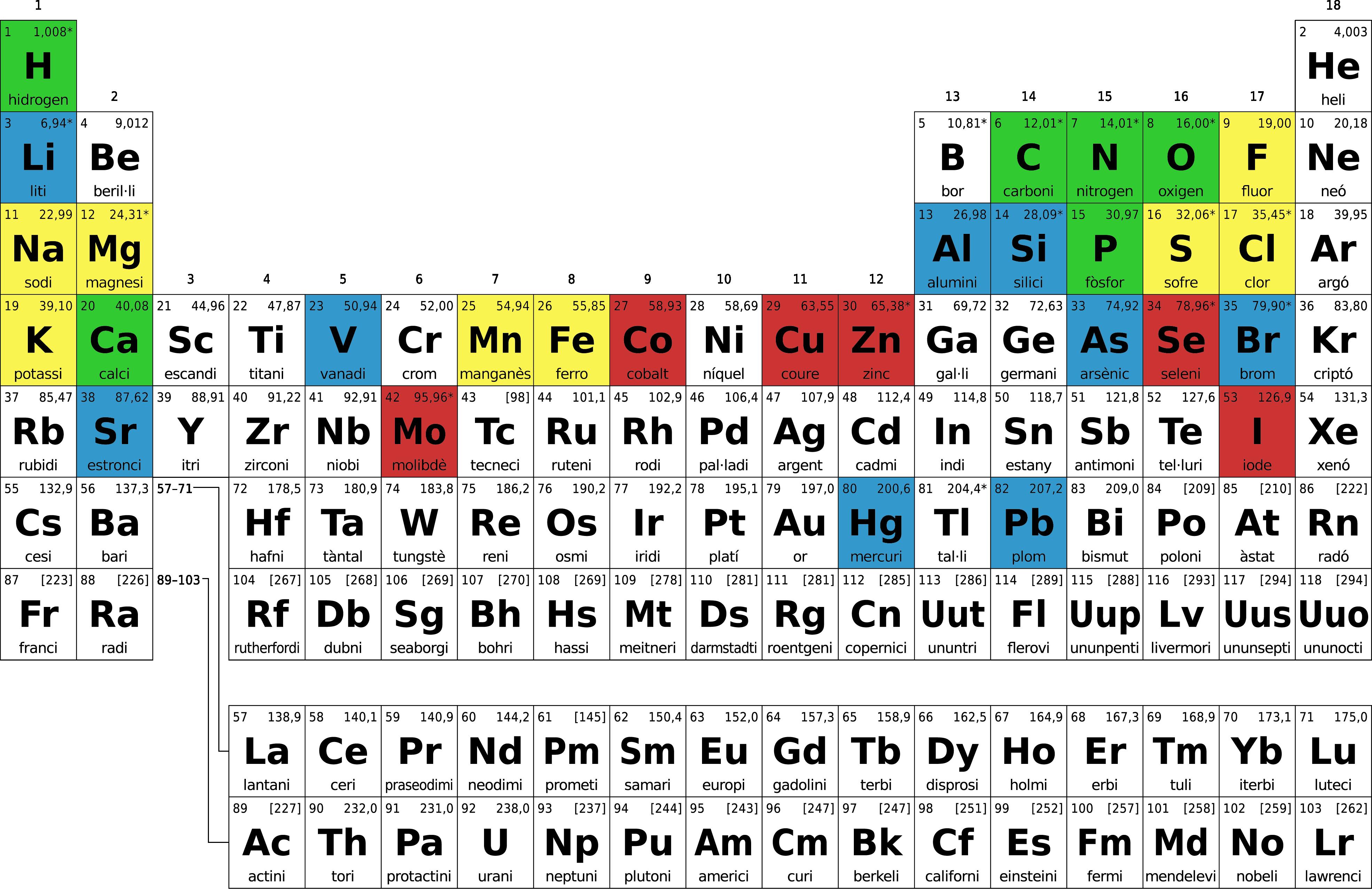 Biologa el blog de nomino tabla periodica urtaz Gallery
